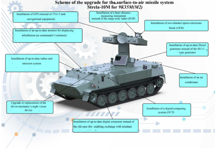 """Surface-to-air missile system 9K35 """"STRELA-10"""""""
